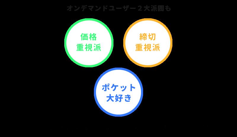 2大派閥とポケットユーザー